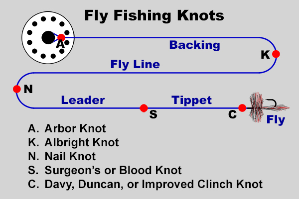 Fishing Knots by Grog | Learn How to Tie Fishing Knots using